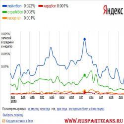 Интерес  пользователей интернета к военно-спортивным играм